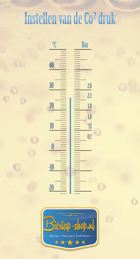 Schema biertemperatuur en CO2 druk